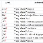 Pengertian Contoh Dan Hukum Idzhar Halqi Ilmu Tajwidid